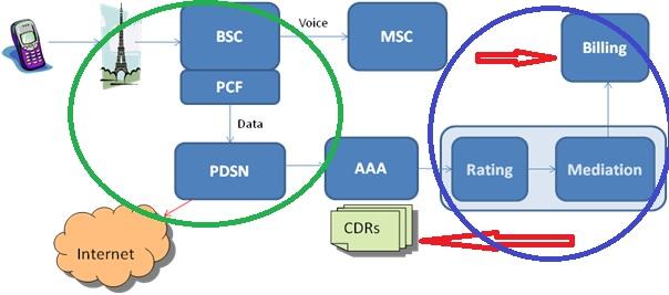Basic_Telco_Billing_Diagram