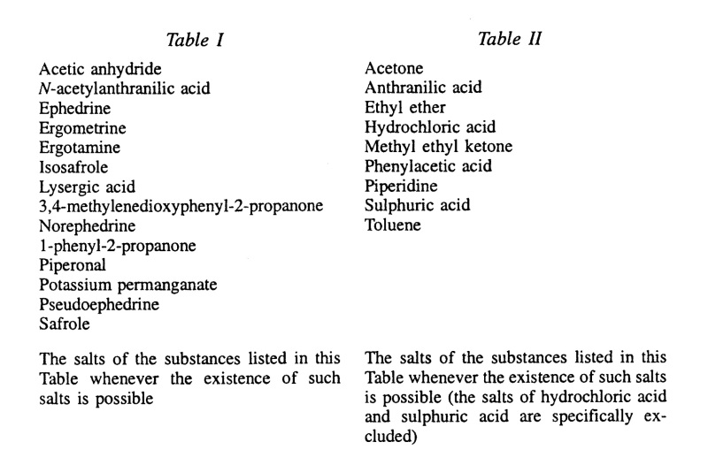 Narcotics_Psychotropics_International_Convention_1988_Table_II_I