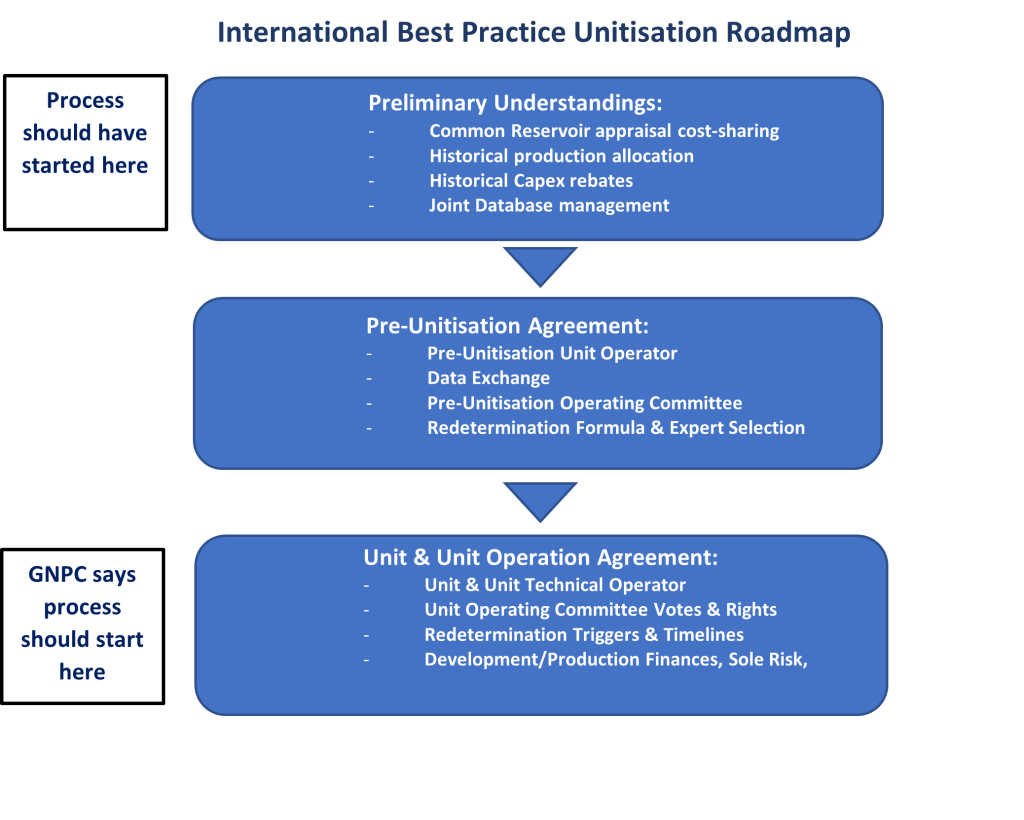 GNPC's incompetence forced Eni to resort toarbitration GNPC's incompetence forced Eni to resort toarbitration igop best practice unitisation roadmap may 2021 1